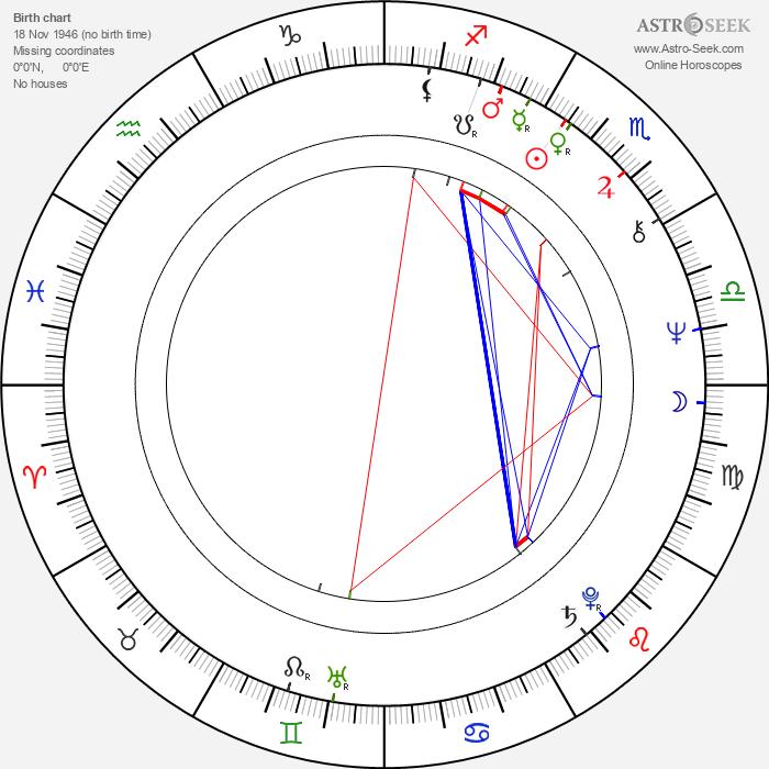 Andrea Allan - Astrology Natal Birth Chart