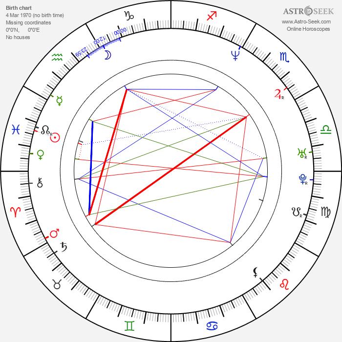 Andrea Bendewald - Astrology Natal Birth Chart