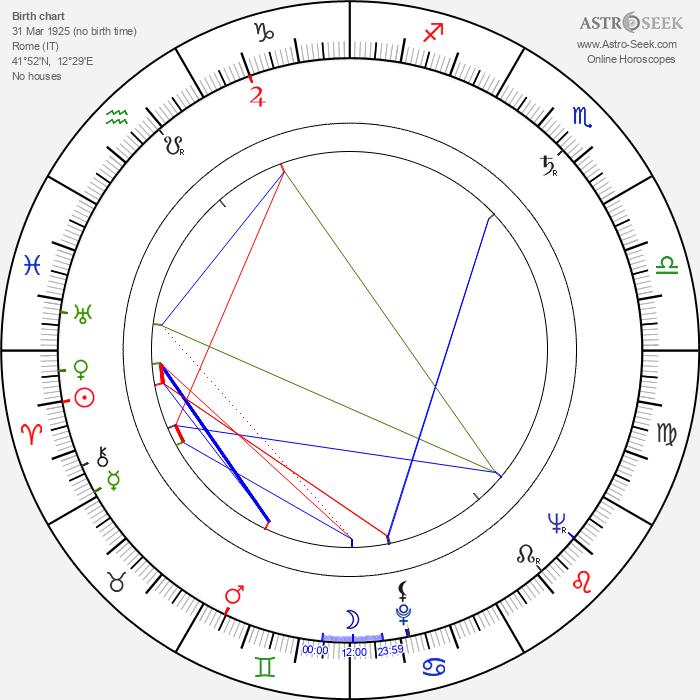 Andrea Bianchi - Astrology Natal Birth Chart