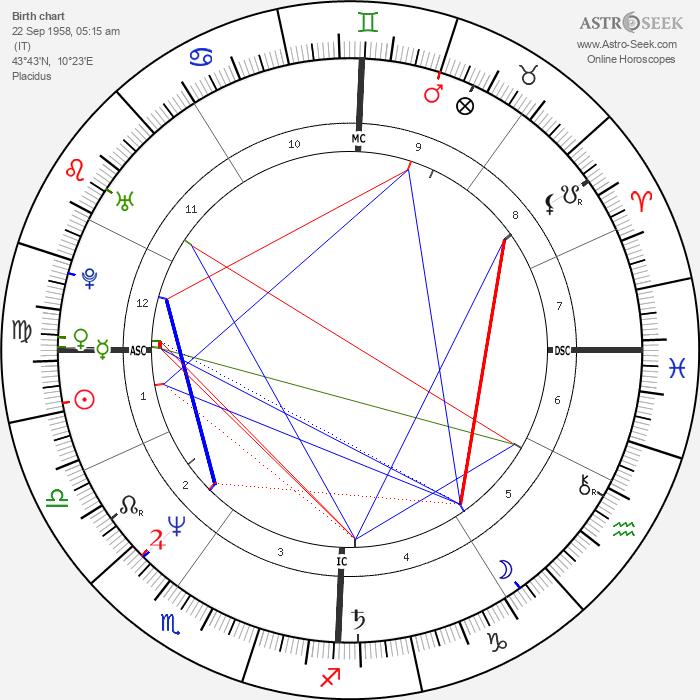 Andrea Bocelli - Astrology Natal Birth Chart