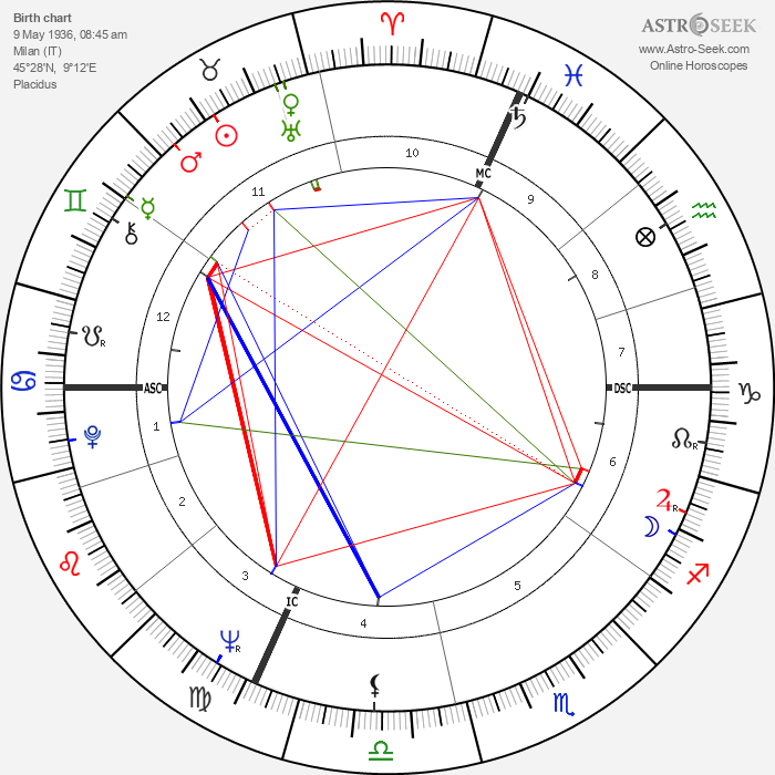 Andrea Borruso - Astrology Natal Birth Chart