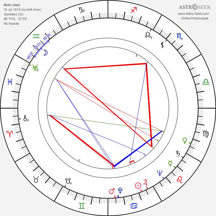 Andrea Bosic - Astrology Natal Birth Chart