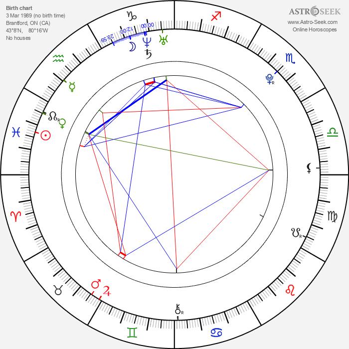 Andrea Brooks - Astrology Natal Birth Chart