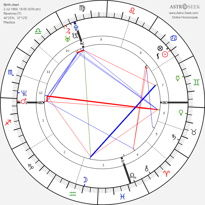 Andrea Collinelli - Astrology Natal Birth Chart