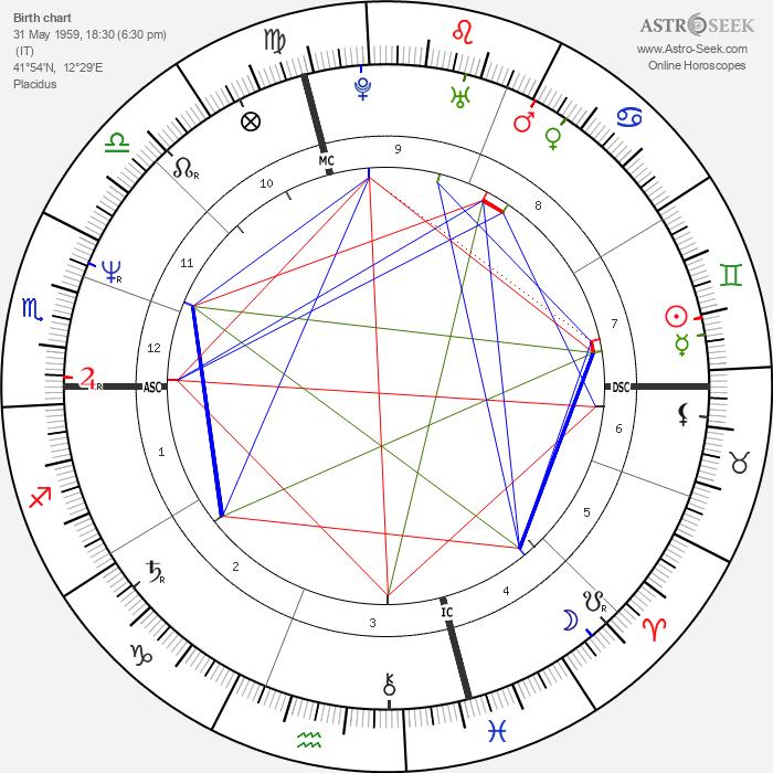 Andrea de Cesaris - Astrology Natal Birth Chart