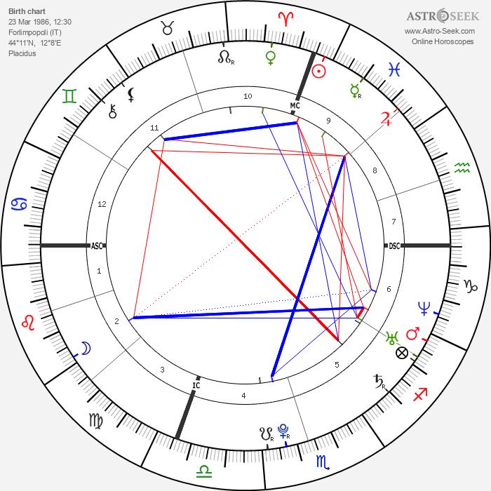 Andrea Dovizioso - Astrology Natal Birth Chart