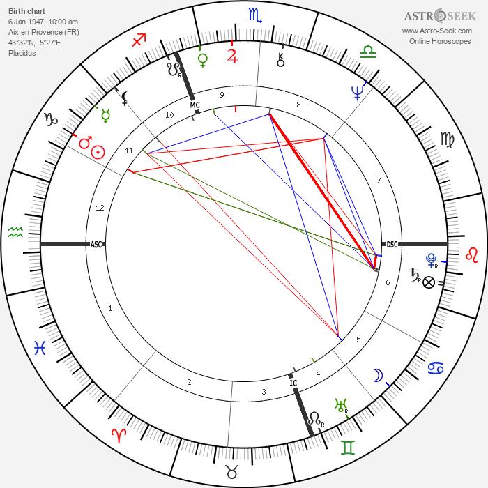 Andréa Ferréol - Astrology Natal Birth Chart