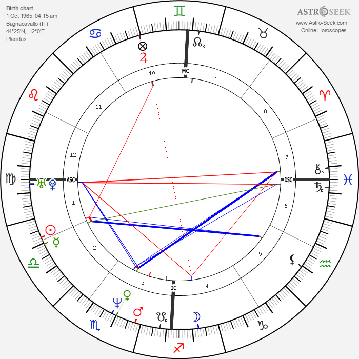 Andrea Gardini - Astrology Natal Birth Chart