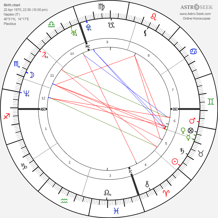 Andrea Giani - Astrology Natal Birth Chart