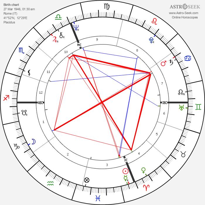 Andrea Giordana - Astrology Natal Birth Chart