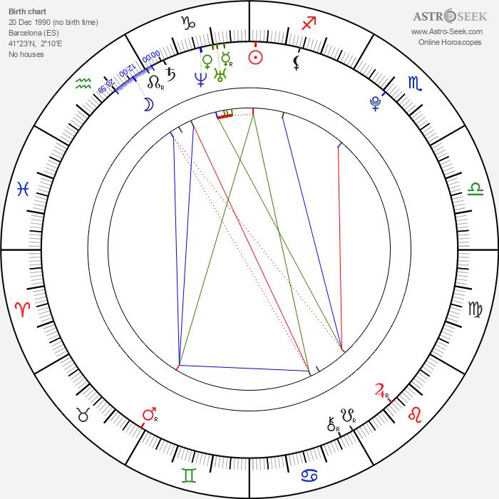 Andrea Guasch - Astrology Natal Birth Chart