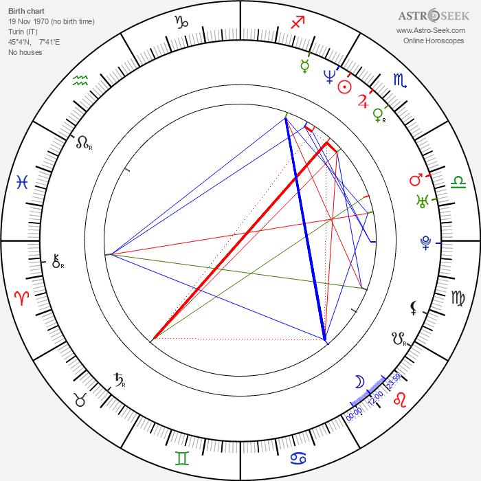 Andrea Jublin - Astrology Natal Birth Chart