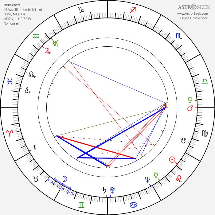 Andrea Leeds - Astrology Natal Birth Chart