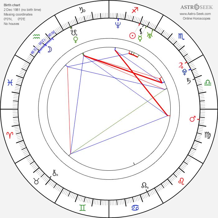 Andrea Lehotská - Astrology Natal Birth Chart