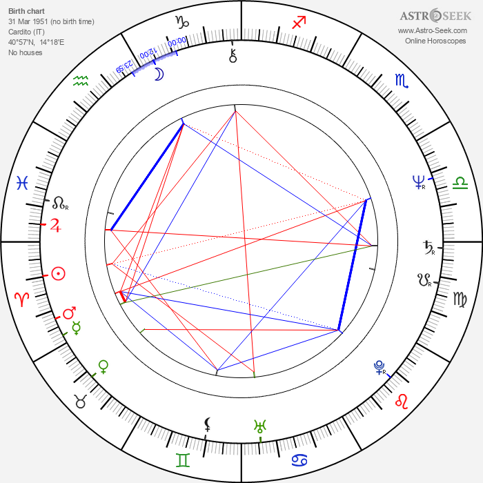 Andrea Losco - Astrology Natal Birth Chart