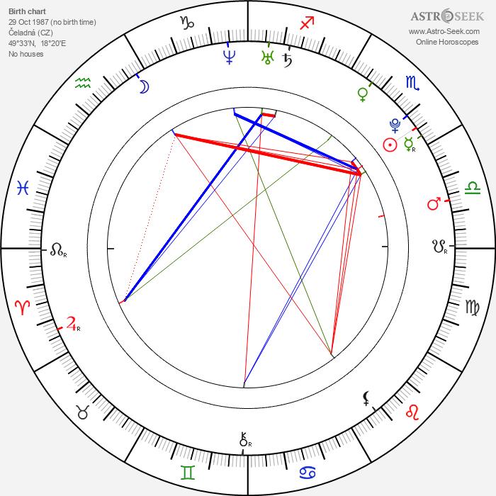 Andrea Mohylová - Astrology Natal Birth Chart