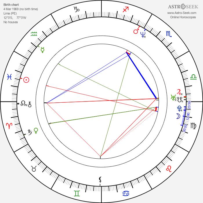 Andrea Montenegro - Astrology Natal Birth Chart