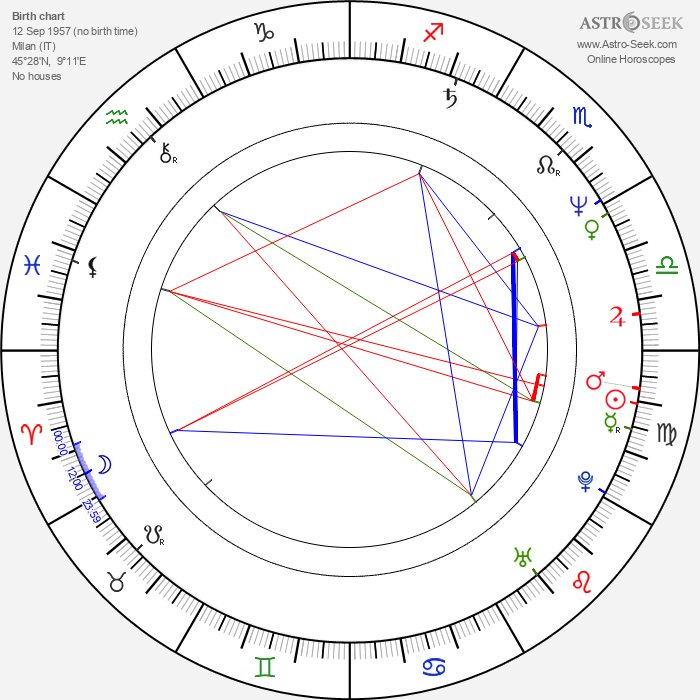 Andrea Occhipinti - Astrology Natal Birth Chart