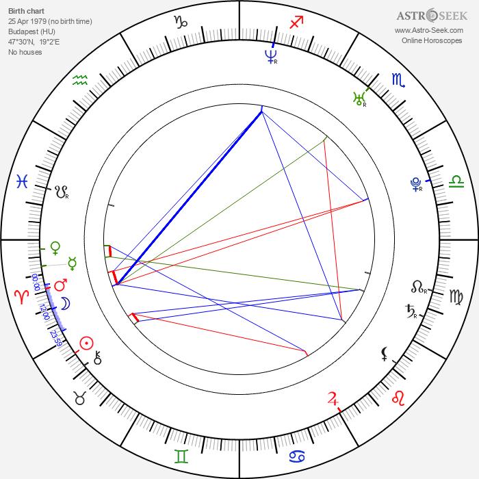 Andrea Osvárt - Astrology Natal Birth Chart