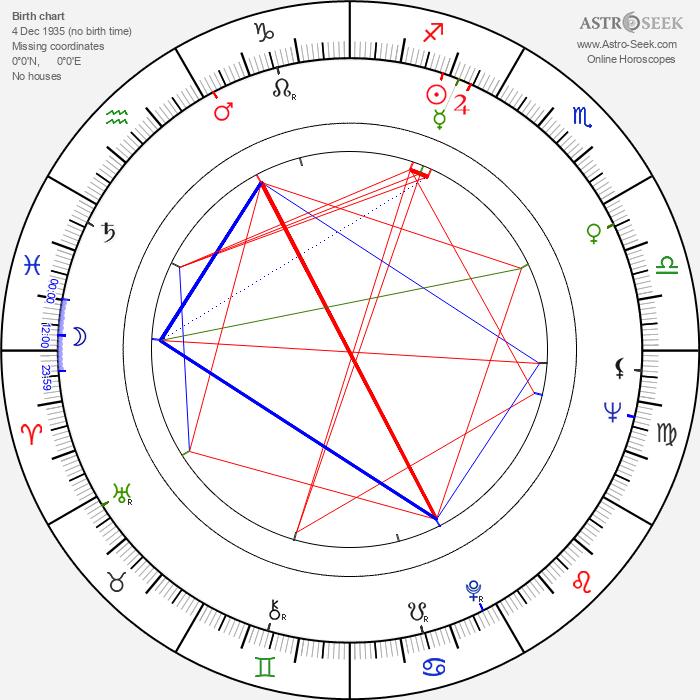 Andréa Parisy - Astrology Natal Birth Chart
