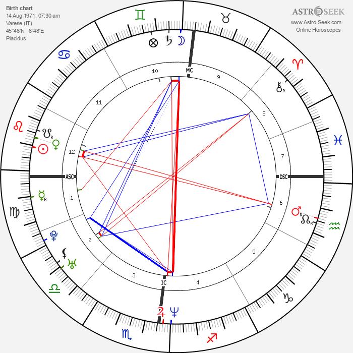 Andrea Peron - Astrology Natal Birth Chart