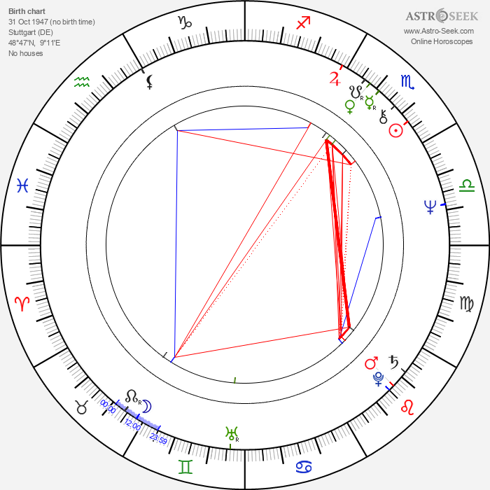 Andrea Rau - Astrology Natal Birth Chart