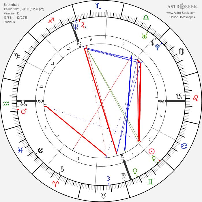 Andrea Sartoretti - Astrology Natal Birth Chart