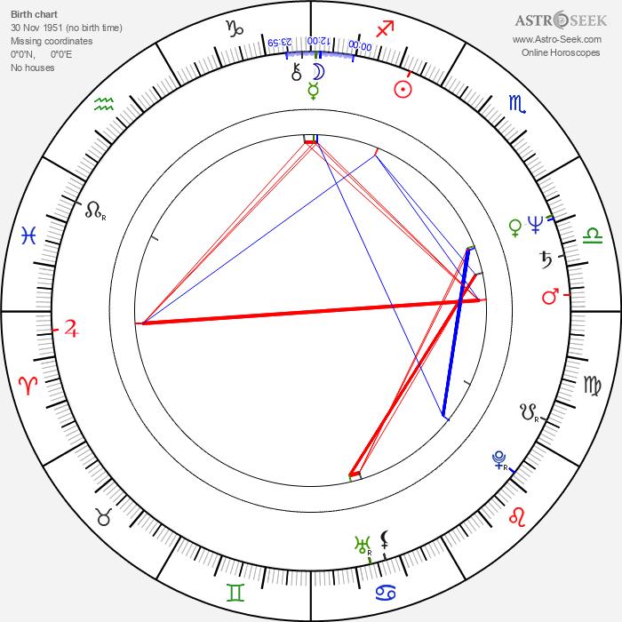 Andrea Tidona - Astrology Natal Birth Chart