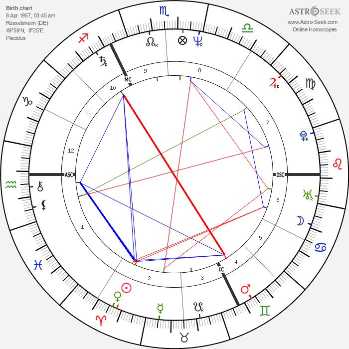 Andrea Ypsilanti - Astrology Natal Birth Chart