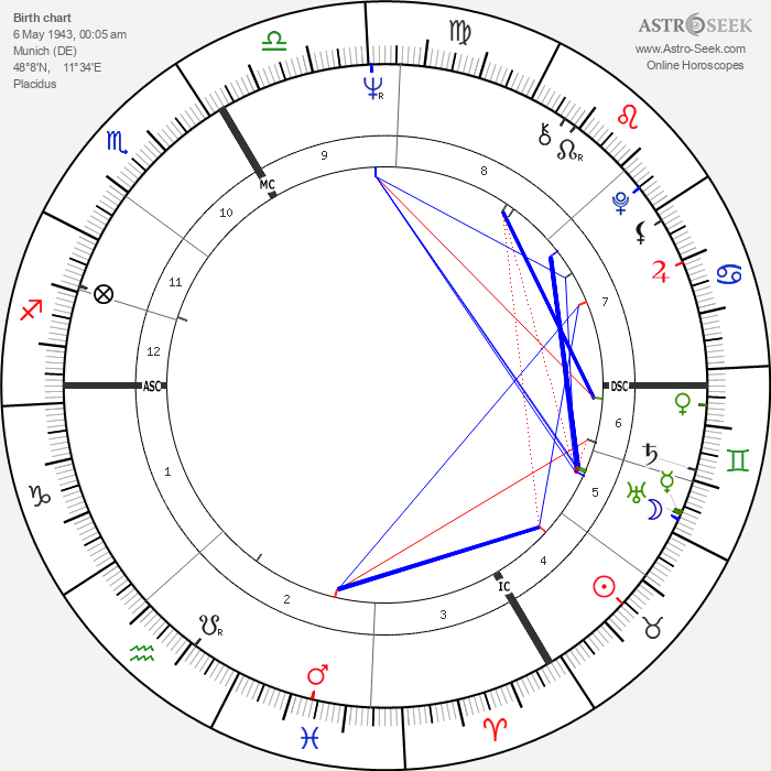 Andreas Baader - Astrology Natal Birth Chart