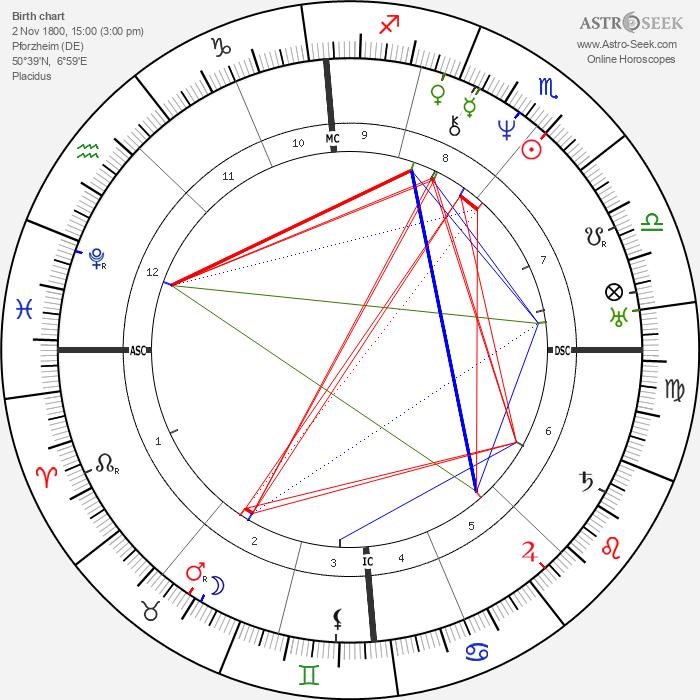 Andreas Gau - Astrology Natal Birth Chart