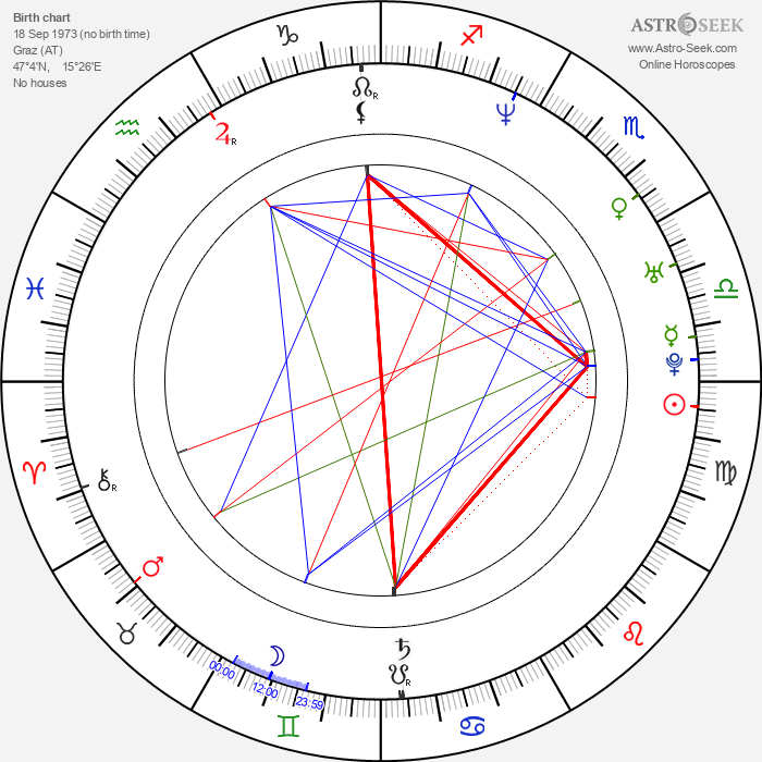 Andreas Günther - Astrology Natal Birth Chart