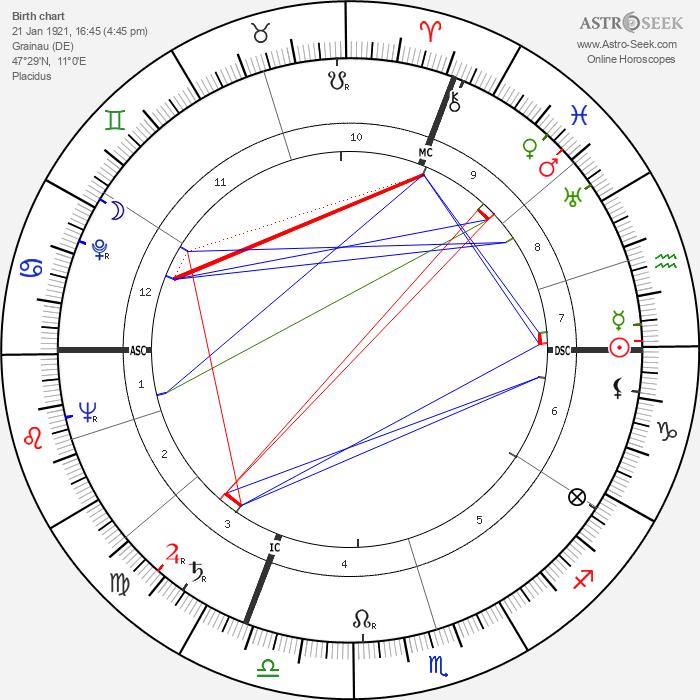Andreas Ostler - Astrology Natal Birth Chart