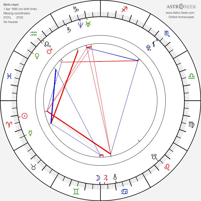Andreas Schmidbauer - Astrology Natal Birth Chart