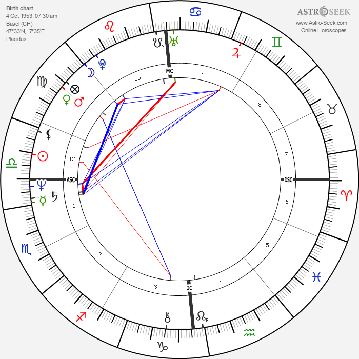 Andreas Vollenweider - Astrology Natal Birth Chart