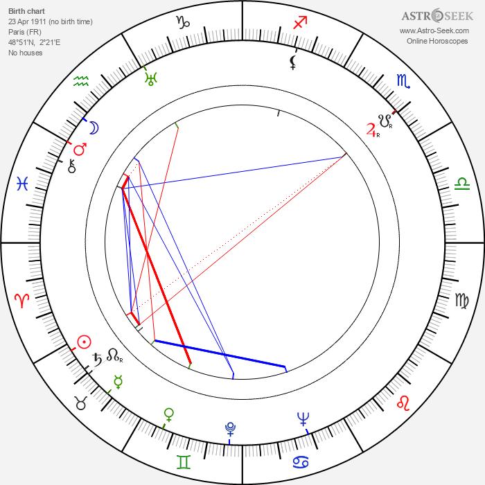 Andrée Servilanges - Astrology Natal Birth Chart