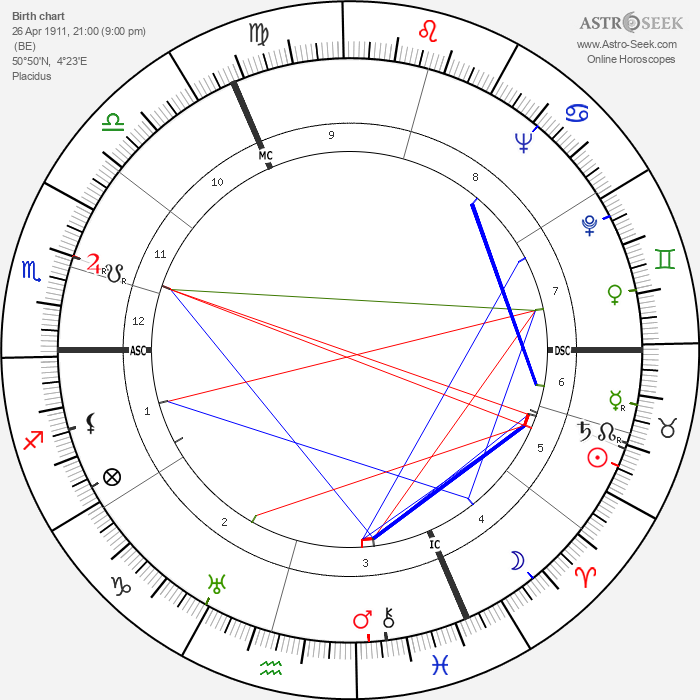 Andrée Tainsy - Astrology Natal Birth Chart
