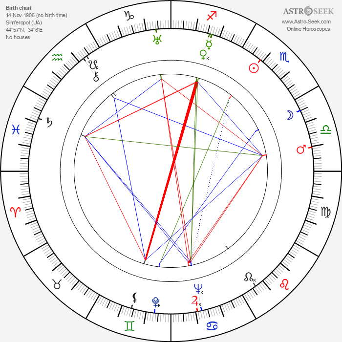 Andrei Abrikosov - Astrology Natal Birth Chart