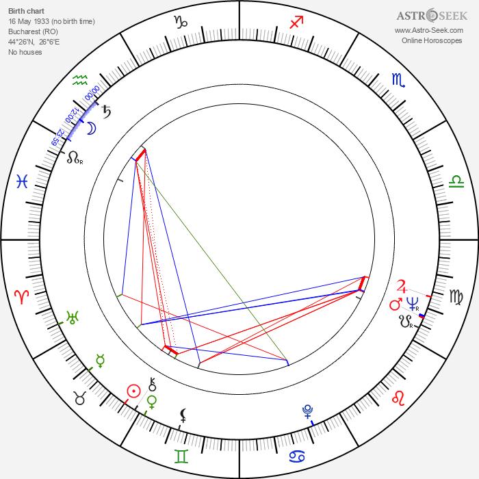 Andrei Blaier - Astrology Natal Birth Chart