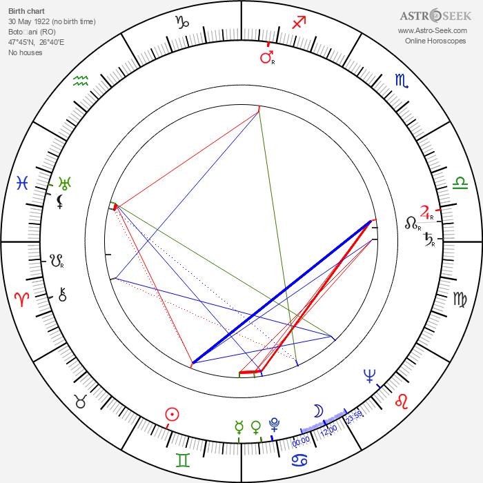 Andrei Calarasu - Astrology Natal Birth Chart