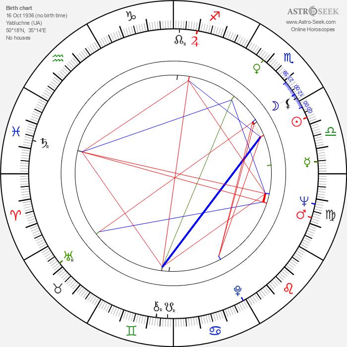 Andrei Chikatilo - Astrology Natal Birth Chart