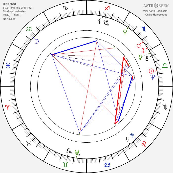 Andrei Chilikin - Astrology Natal Birth Chart