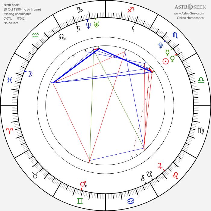 Andrei Dementyev - Astrology Natal Birth Chart