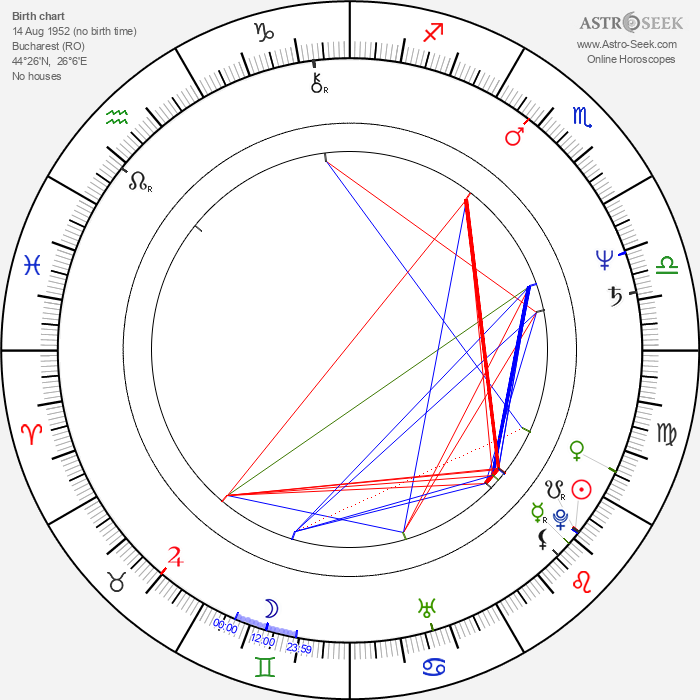 Andrei Finti - Astrology Natal Birth Chart