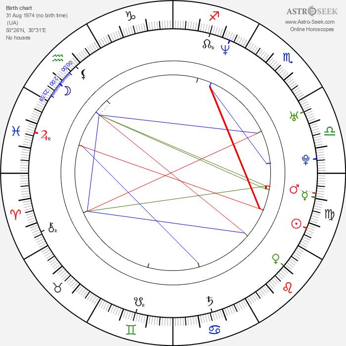 Andrei Medvedev - Astrology Natal Birth Chart