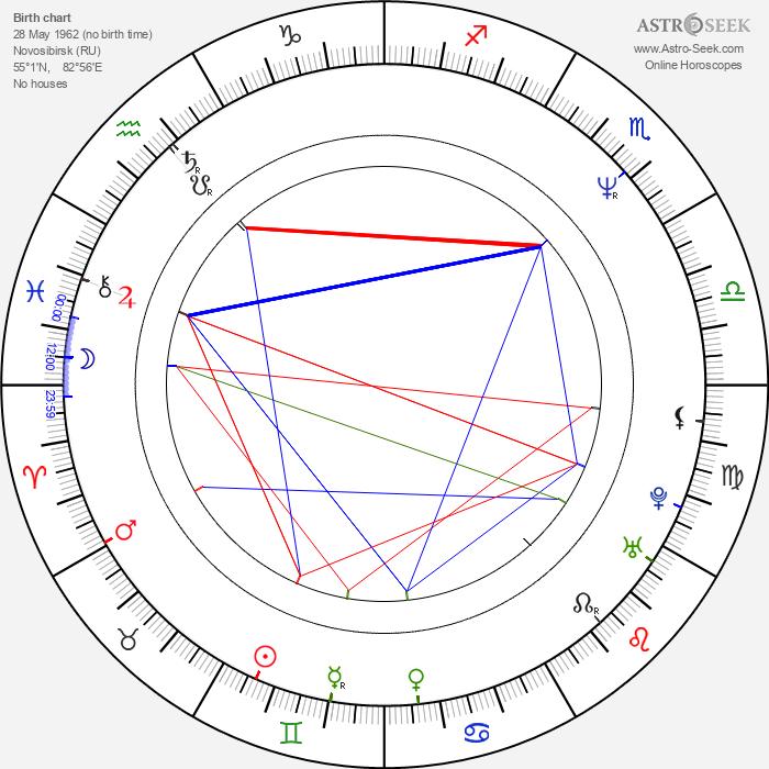 Andrei Panin - Astrology Natal Birth Chart