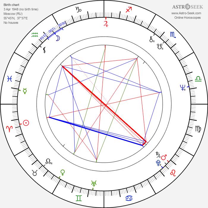Andrei Razumovsky - Astrology Natal Birth Chart