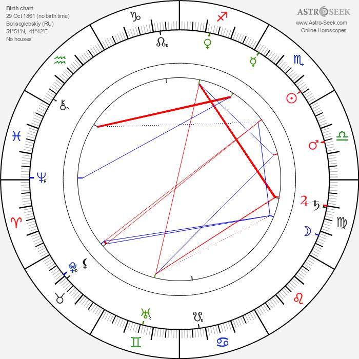 Andrei Ryabushkin - Astrology Natal Birth Chart