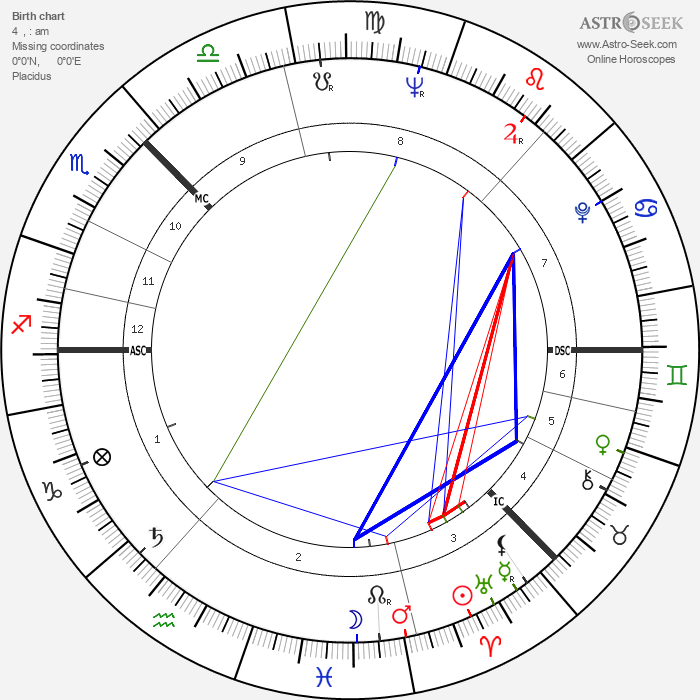 Andrei Tarkovsky - Astrology Natal Birth Chart