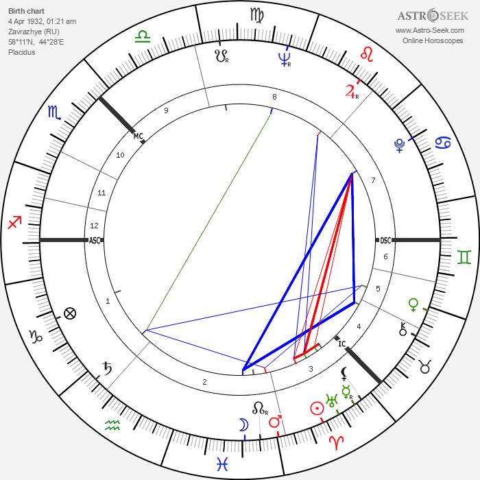 Andrei Tarkovsky - Astrology Natal Birth Chart